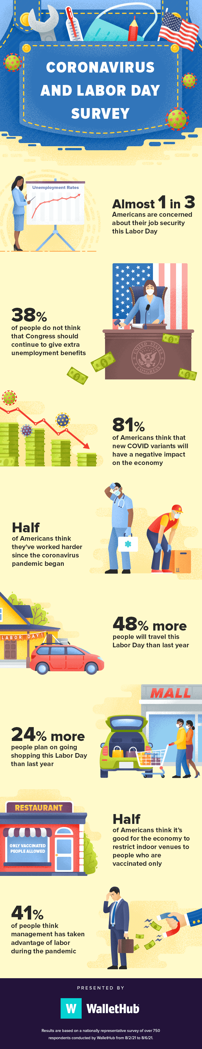 1 in 3 Americans Worry About Job Security & Labor Day By the Numbers